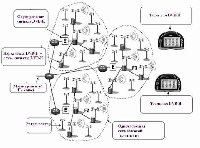 Специальная сеть DVB-H вещания